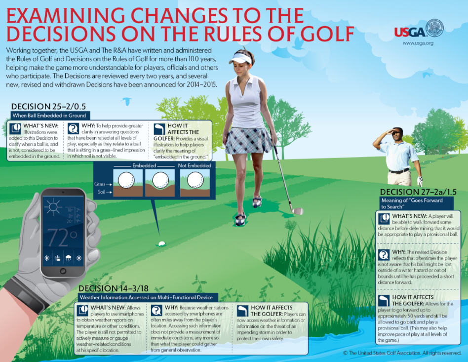 USGA Rules Info-graphic