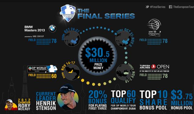 European Tour Final Series