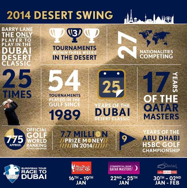 European Tour Desert Swin Infographic