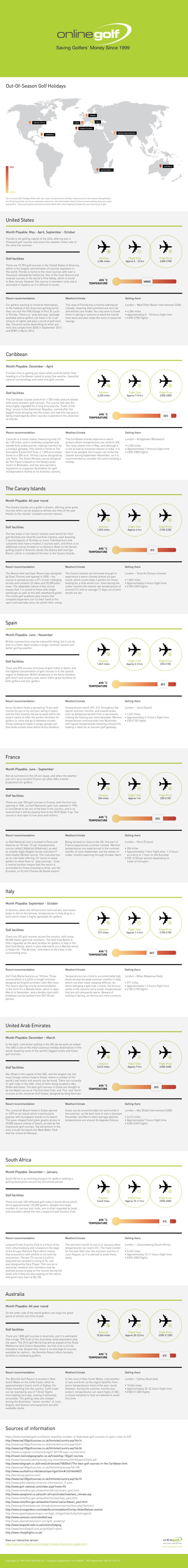 New golfing travel destinations Inforgraphic