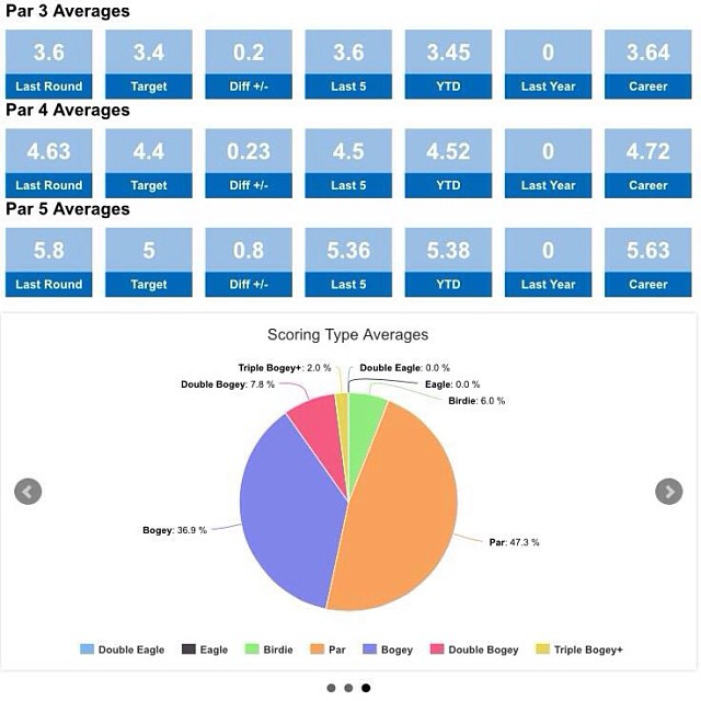 Golfshake stat tracker visual analysis