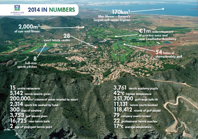 Map Of Spain La Manga.La Manga Club No 1 In Spain Again As The Numbers Stack Up La Manga